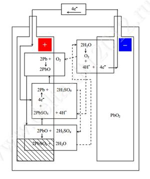 Химическая реакция и механизм рекомбинации в аккумуляторе Delta DT 12012