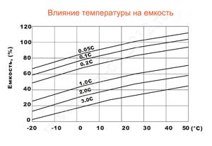 Влияние температуры на емкость аккумулятора Delta DT 12012