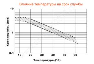 Влияние температуры на срок службы аккумулятора Delta DT 12012