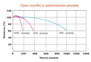 Срок службы аккумулятора Delta DT 12012 в циклическом режиме